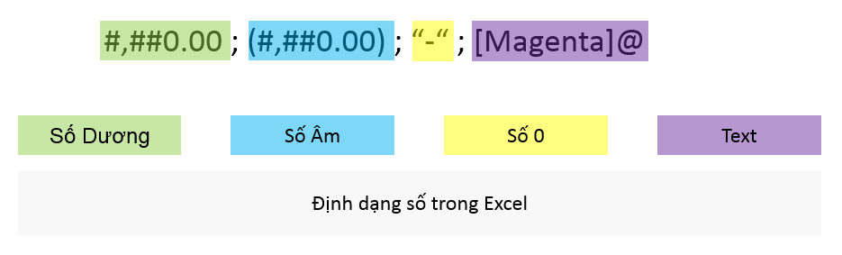 dinh-dang-so-trong-excel-01